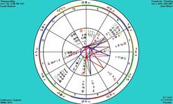 theresa may psychic to the stars celebrity horoscope