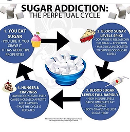 sugar addiction perpetual cycle, deep water nutrition, fat loss with deep water