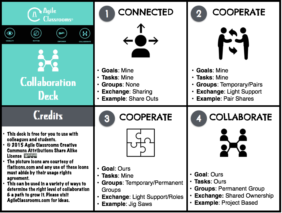 Levels of Collaboration Card Deck