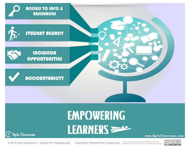 Empowering Learners: An Infographic