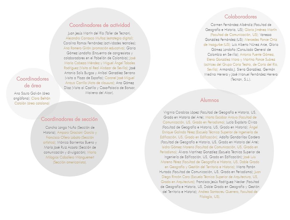 Coordinadores y Colaboradores.png