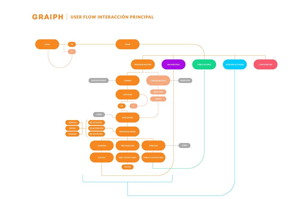 Graiph User flow ppal_Mesa de trabajo 1.