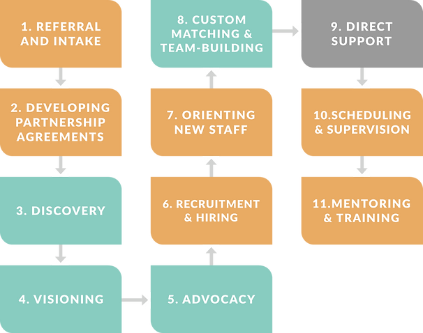 1. Referall and Intake 2. Developing Partnership Agreements 3. Discovery 4. Visioning 5. Advocacy 6. Recruitment and Hiring 7. Orienting New Staff 8. Custom Matching an Team-Building 9. Direct Support 10. Scheduling and Supervision 11. Mentoring and Training
