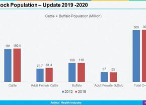 India: Livestock Population 2019 - 2020