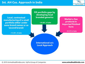 India's Leading Animal Health Cos: Good Past, Great Future