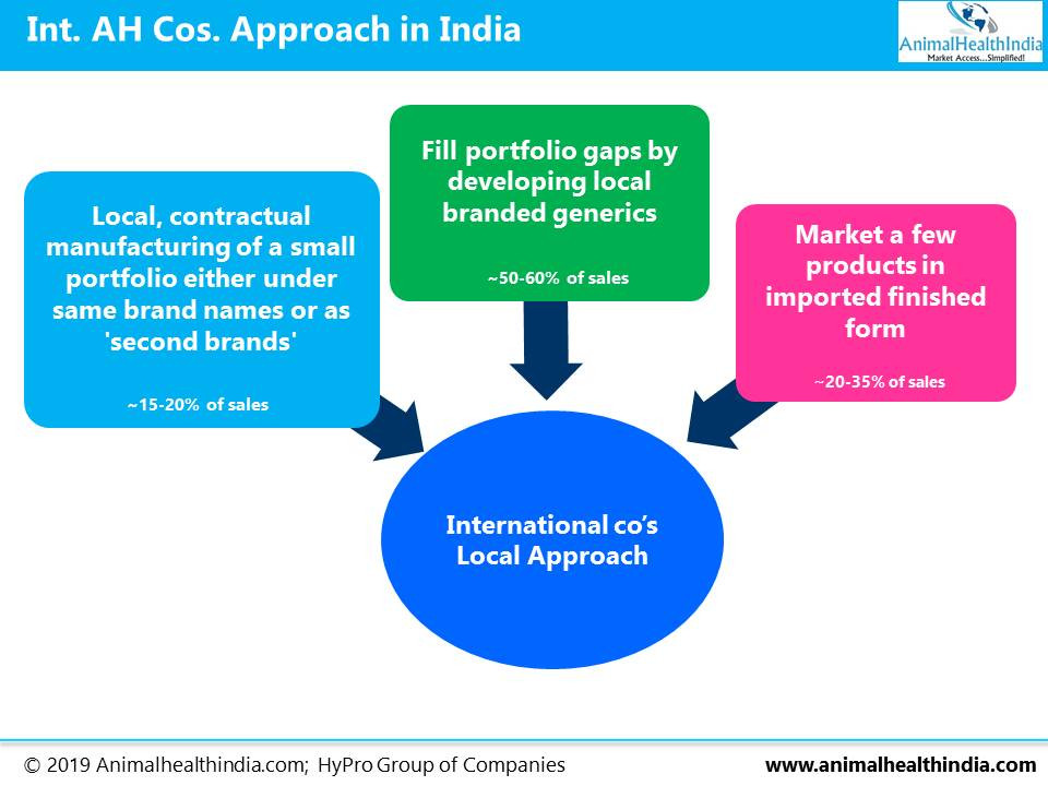 Animal Health Industry in India
