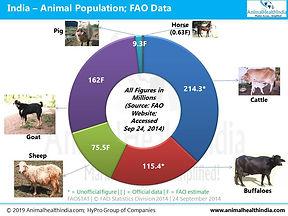 Cattle Population, Buffalo Population, Sheep & Goat Population, Companion Animals Population in India, Pig Population in India, Aquaculture in India
