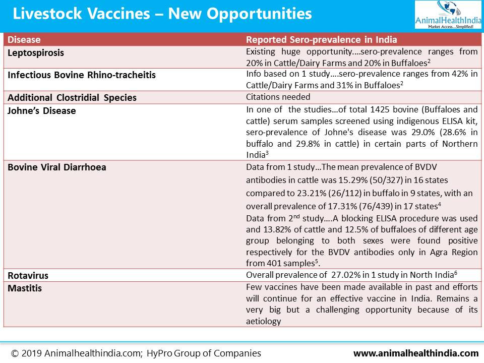 Animal Health Industry in India - Veterinary Vaccines in India