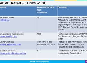 India: Animal Health API Leading Cos FY 2019 - 2020