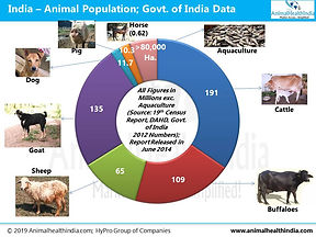Cattle, Buffalo, Sheep, Goat, Poultry, Pigs, Dogs, Cats Population India 2014