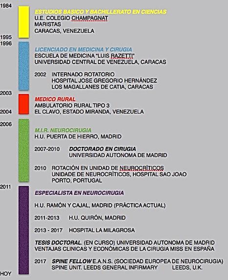 Timeline de la trayectoria académica y profesional del Neurocirujano Edgar Ferreira Martins
