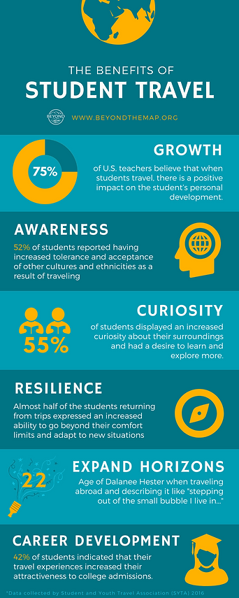 Benefits of Student Travel Infographic.p