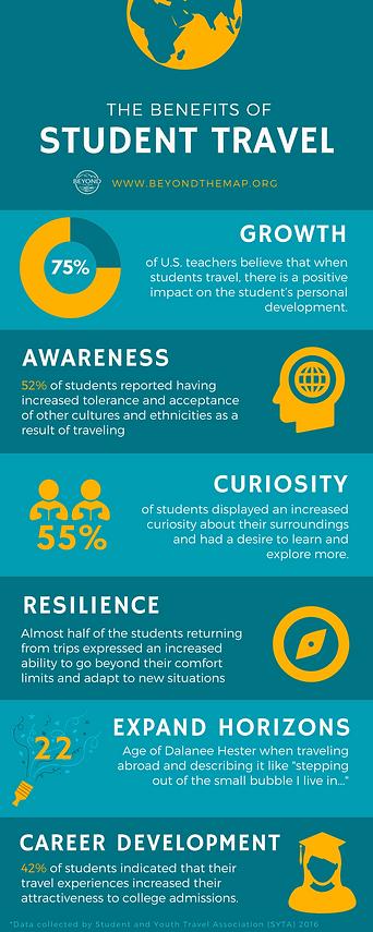 Benefits of Student Travel Infographic.p