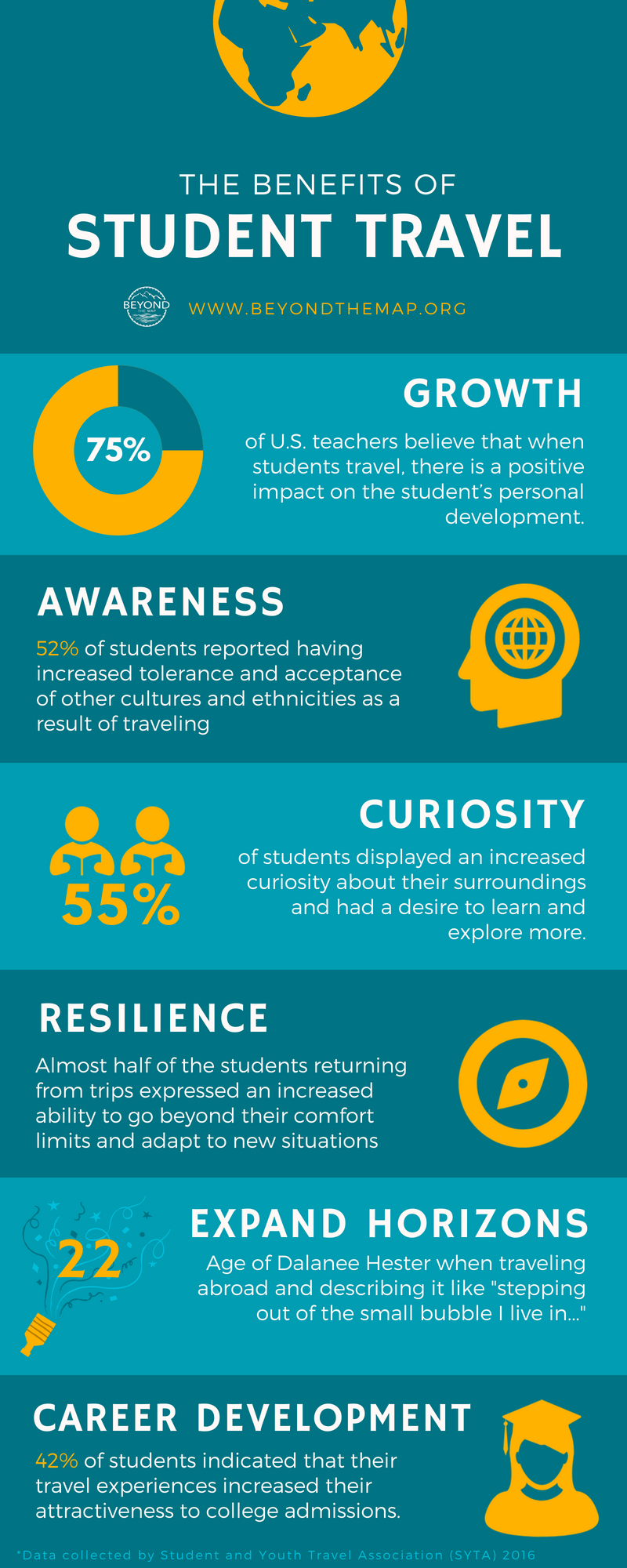 Benefits of Student Travel Infographic
