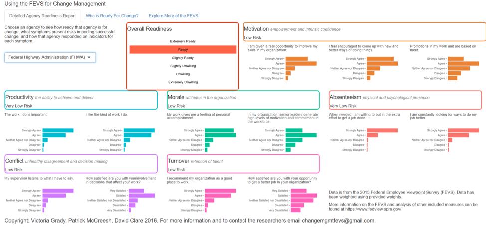 Pivotpnt.com FEVS Research.  Federal Change Management Index Application.