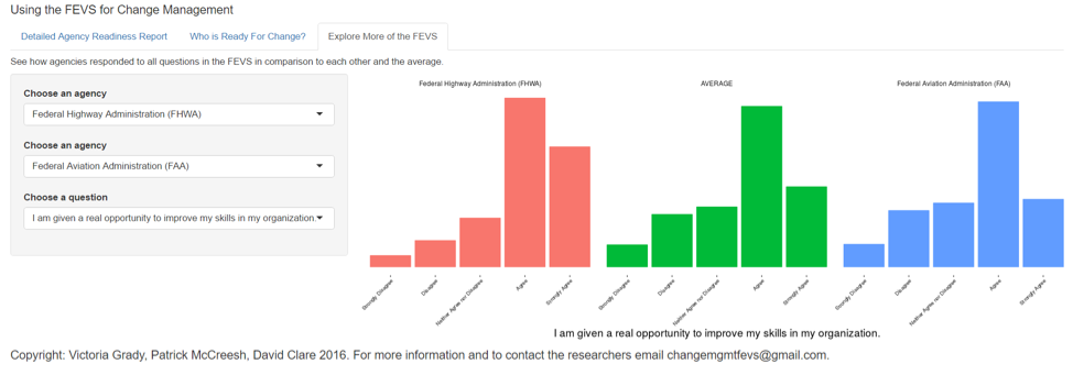 Pivotpnt.com FEVS Research. Comparing Two Agencies on the Same Question