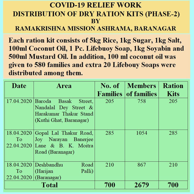 Covid 19 - Phase -2 Relief Work