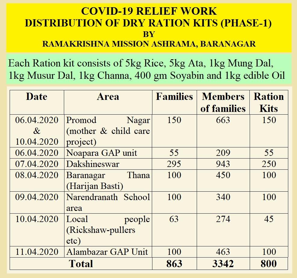Covid 19 Relief Service
