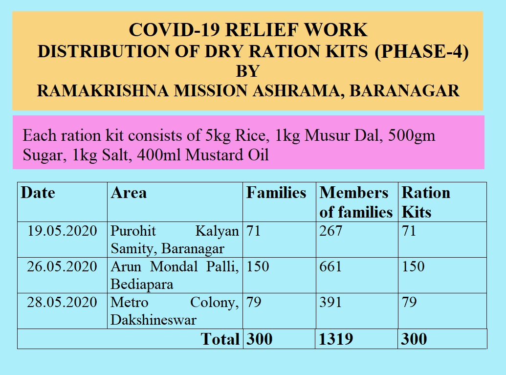 Covid-19 Relief Work