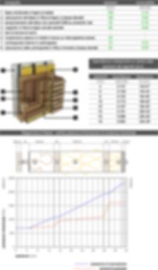 Scheda tecnica parete in legno a telaio. Trasmittanza parete in legno. Diagramma di Glaser
