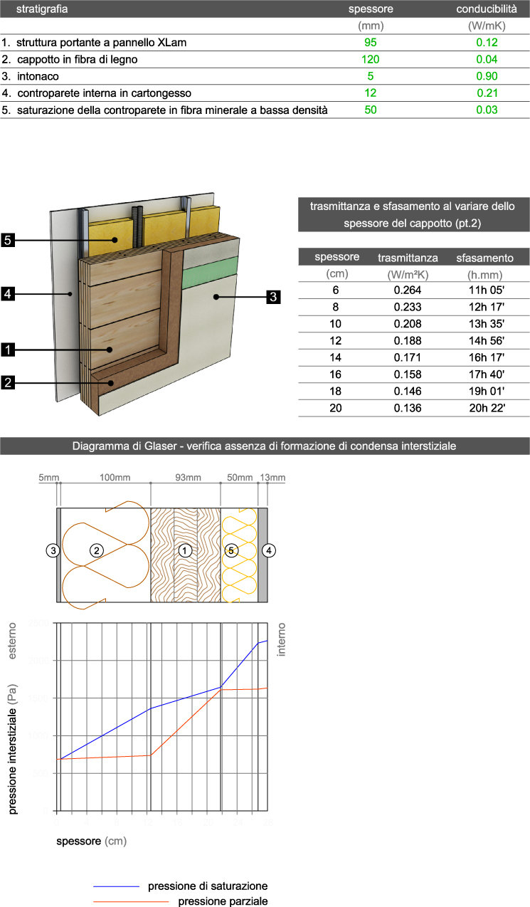 Scheda tecnica parete in legno Xlam. Trasmittanza parete in legno. Diagramma di Glaser