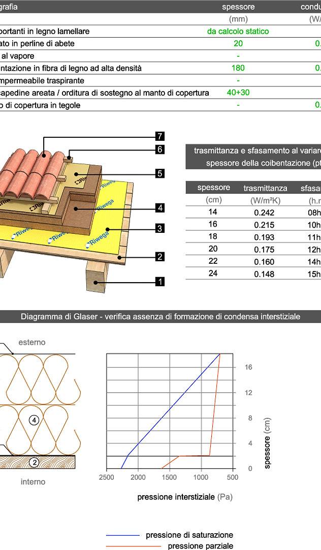 Tetto in legno. Trasmittanza parete in legno. Diagramma di Glaser