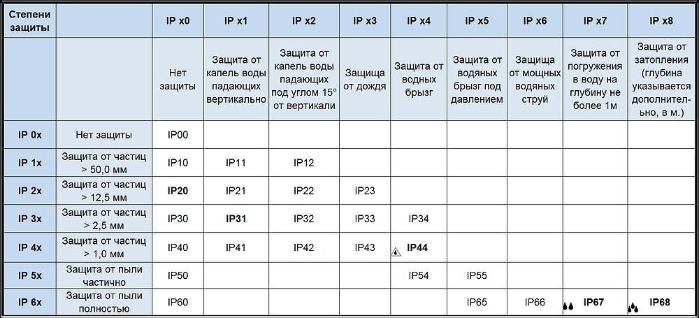 Таблица IP (степень защиты оболочки)