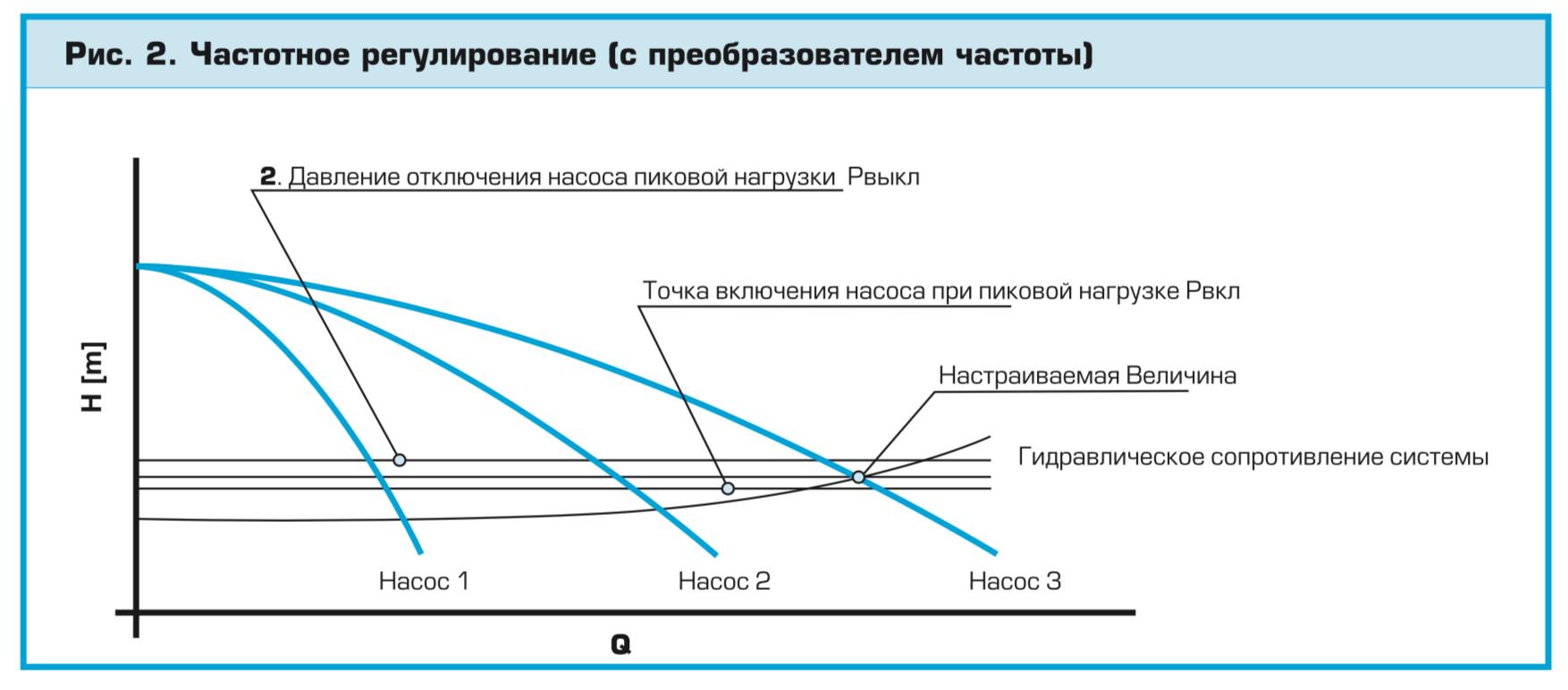 Частотное регулирование УПД