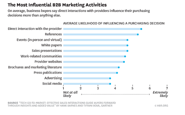 Most influential B2B Marketing activitie