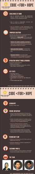 Code For Hope