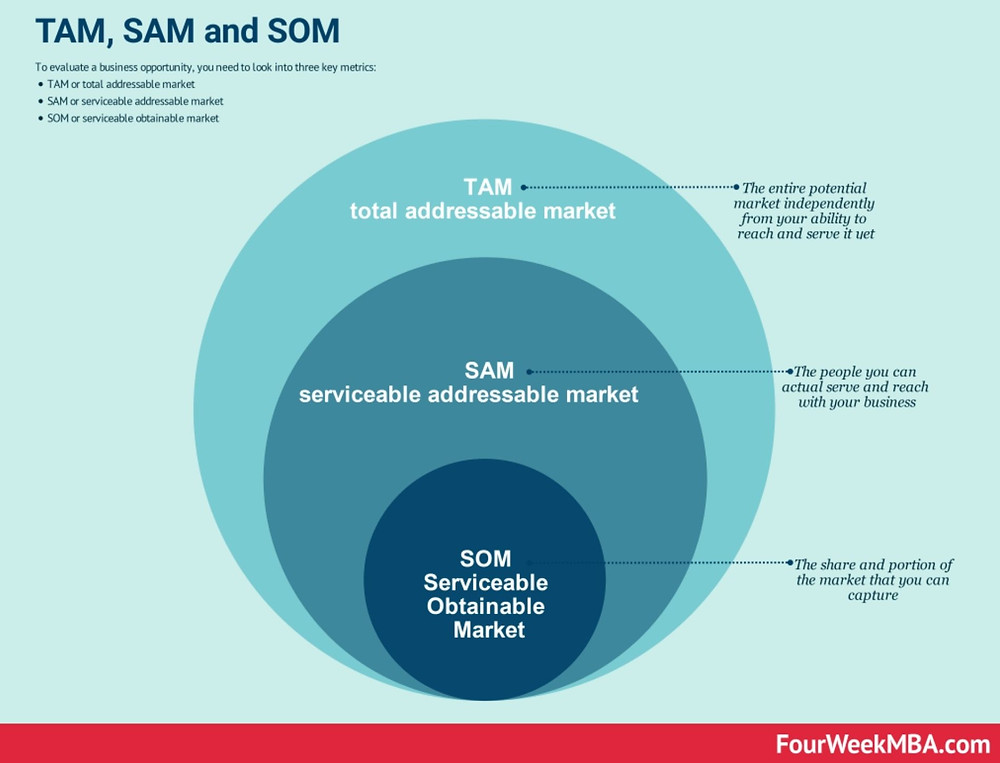 TAM, SAM and SOM are market analysis metrics useful for software houses and B2B startups.