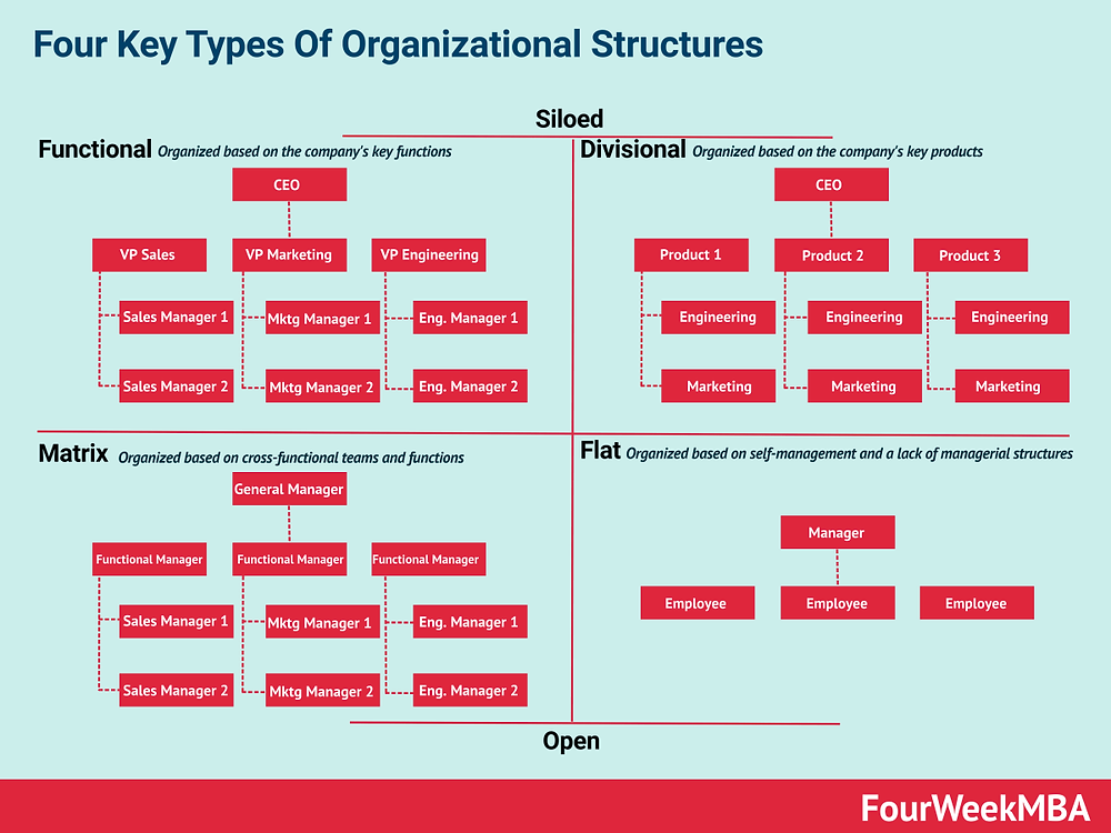 Proper Allocating Buyer Persona At Your Client Organisational Structure is a Key to Successful Marketing Strategy