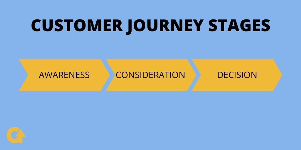 GrowMy.Tech infographics on Customer Journey Stages. For Software Houses and B2B Startups.