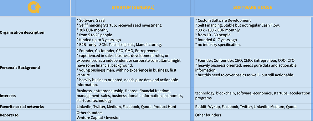 GrowMy.Tech Example of a Buyer Persona. Represents Decision Makers in Software House and B2B Startup.