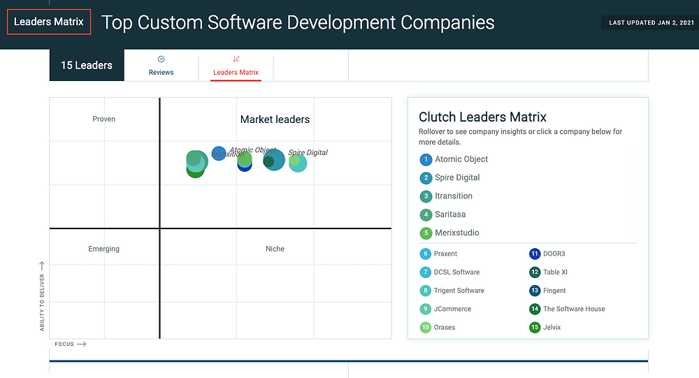 Most of Top Custom Software Development Companies from Clutch Leaders Matrix segment market and build vertical specialisations   GrowMy.Tech