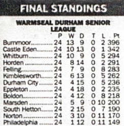 2012 - Final league placings as Durham Senior League comes to an end