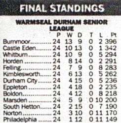 2012 - Final league placings as Durham Senior League comes to an end