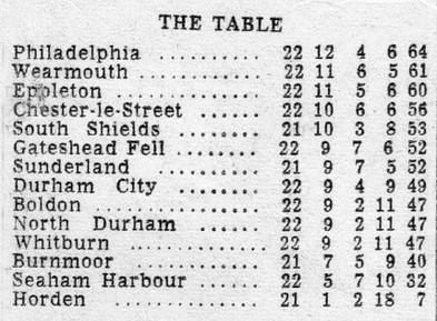 1962 - 1st XI Durham Senior League table