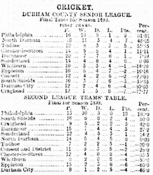 1899 - Durham Senior League tables