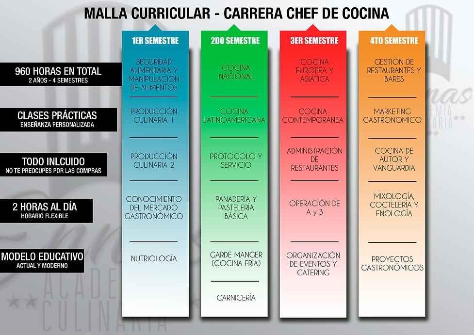 MALLA CARRERA CHEF COCINA.png