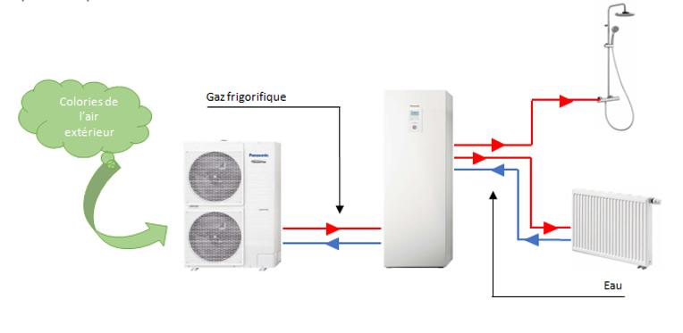 schema pompe a chaleur