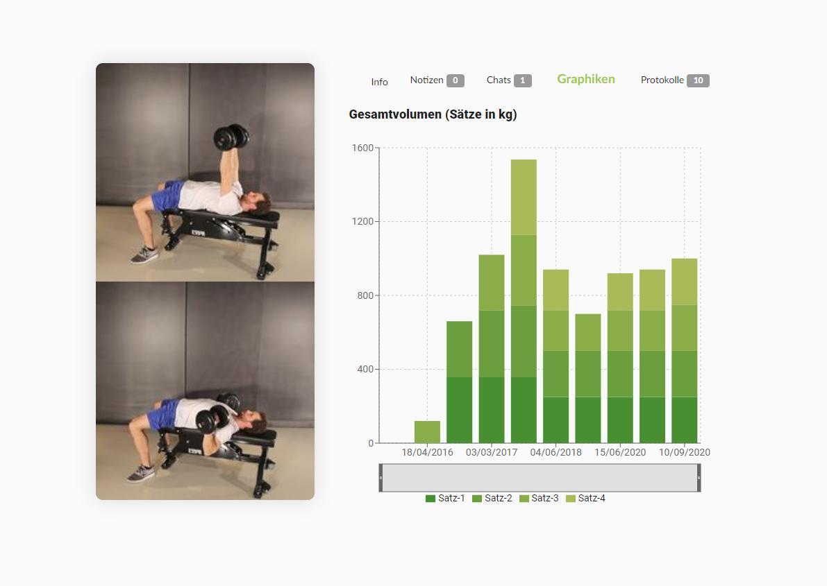 Trainings-Statistiken