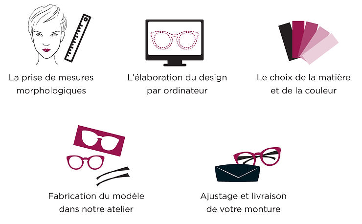 Vos lunettes sur-mesure en 5 étapes les dourdannaises