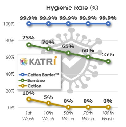 Dr. Towel KATRI Hygienic Rate