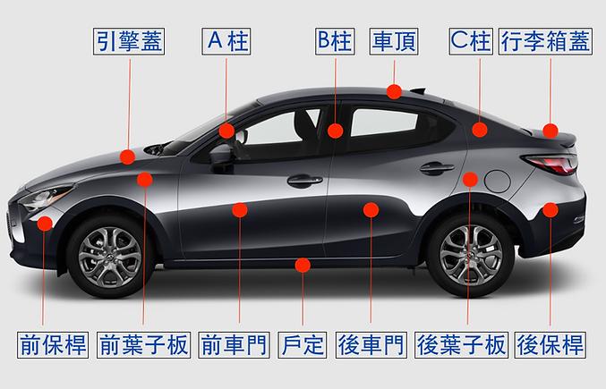 車勢網-汽車葉子板引擎蓋車門保桿行李箱車頂部位構造說明.png