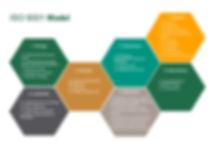 ISO 9001 Model
