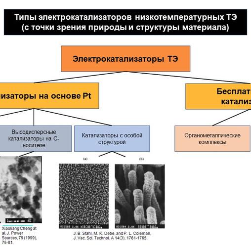Наноструктурные катализаторы для топливных элементов