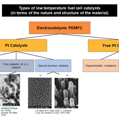 Nanostructured catalysts for fuel cells with proton-exchanged membranes