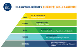 The Know Work Institute