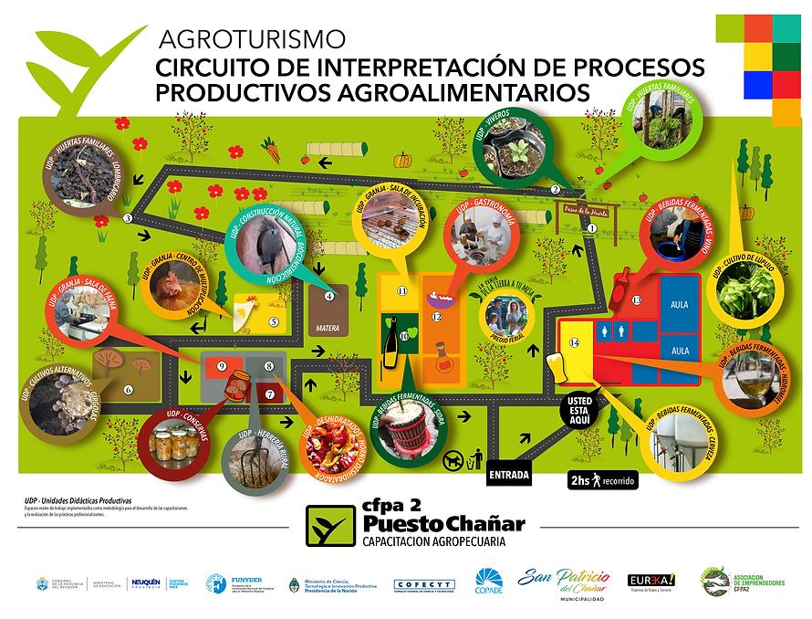 Circuito de proceso productivos agroalimentario 2021-01-01.png